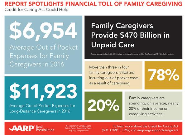 AARP cost care demographics