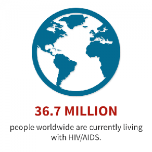 World Aids Numbers