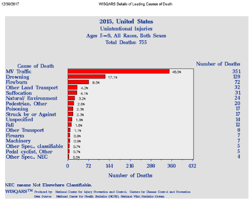 CDC 2nd Leading Cause of Death 5 to 9
