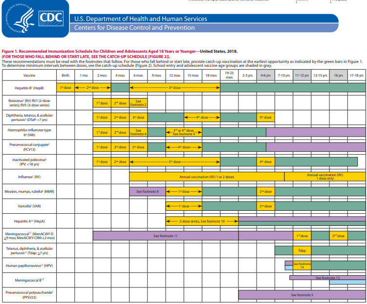 Immunization Schedule Birth to 18 years of age