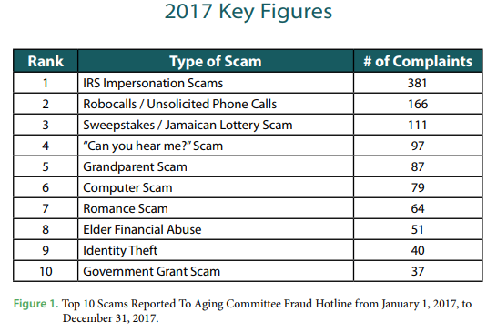 Fraud Book Top 10 Scams