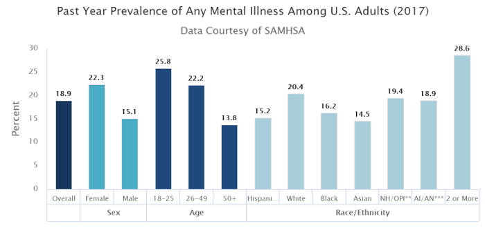 Any Mental Illness Among US Adults in 2017
