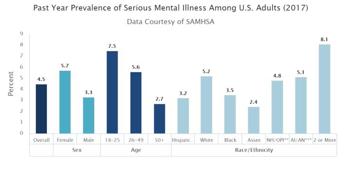 Serious Mental Illness Among US Adults Chart 2017